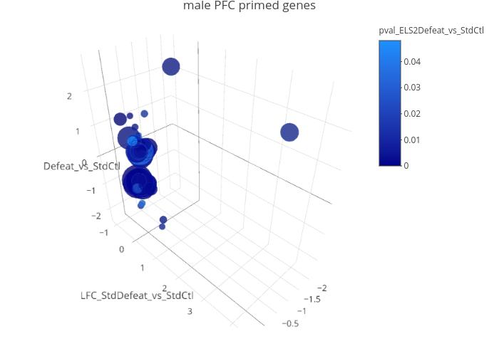plot3D_mPFC_primed2
