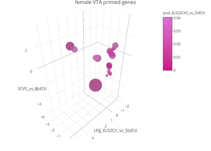 plot3D_fVTA_primed2