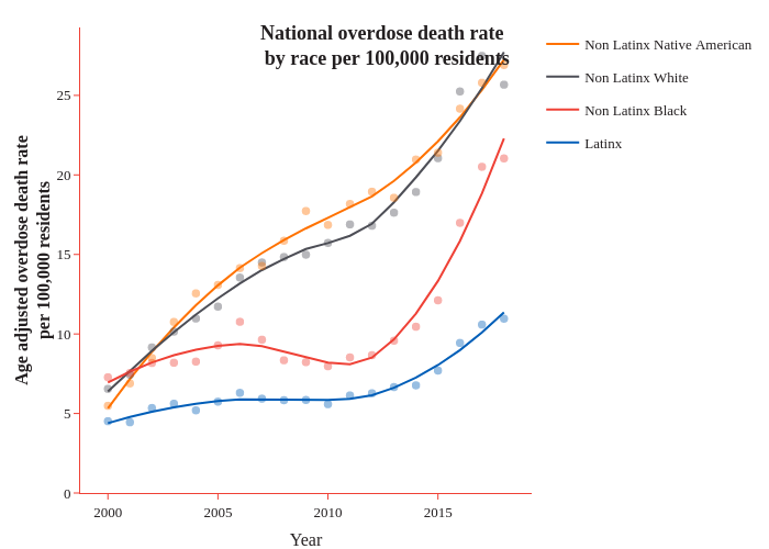 National overdose death rate  by race per 100,000 residents | line chart made by Caustic_wonk | plotly