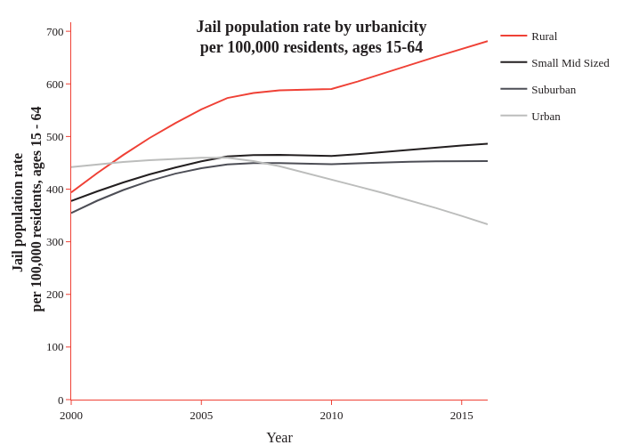 Jail population rate by urbanicityper 100,000 residents, ages 15-64   line chart made by Caustic_wonk   plotly