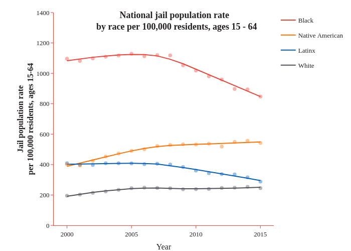 National jail population rate  by race per 100,000 residents, ages 15 - 64 | line chart made by Caustic_wonk | plotly