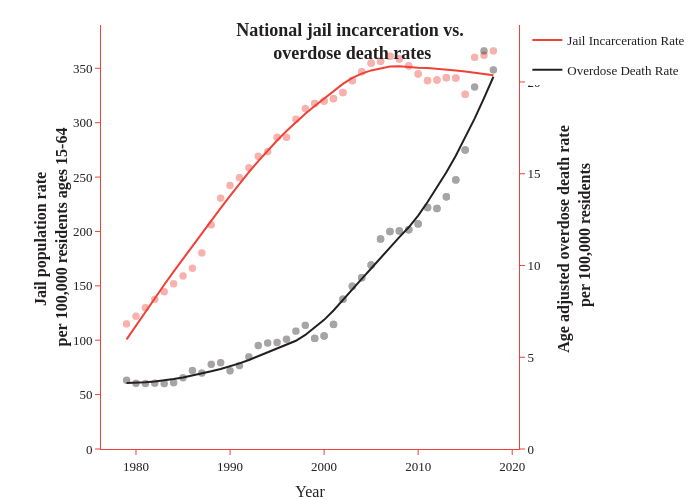 National jail incarceration vs. overdose death rates | line chart made by Caustic_wonk | plotly