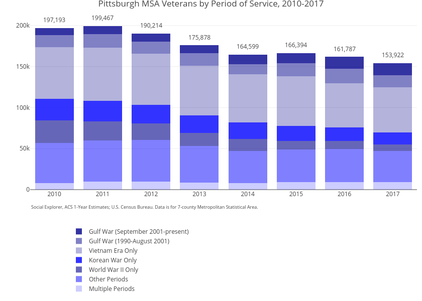 Pittsburgh MSA Veterans by Period of Service, 2010-2017 | stacked bar chart made by Cbriem | plotly