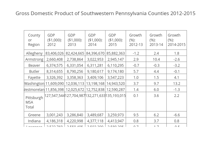 Gross Domestic Product of Southwestern Pennsylvania Counties 2012-2015 | table made by Cbriem | plotly
