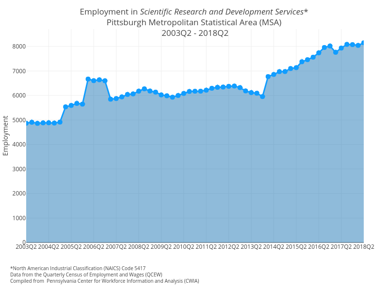 Employment in Scientific Research and Development Services*Pittsburgh Metropolitan Statistical Area (MSA) 2003Q2 - 2018Q2 | filled line chart made by Cbriem | plotly