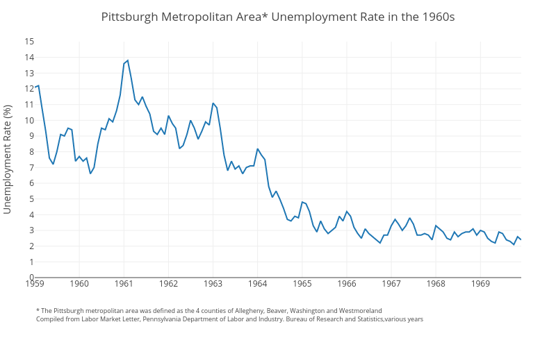 Pittsburgh Metropolitan Area* Unemployment Rate in the 1960s | line chart made by Cbriem | plotly