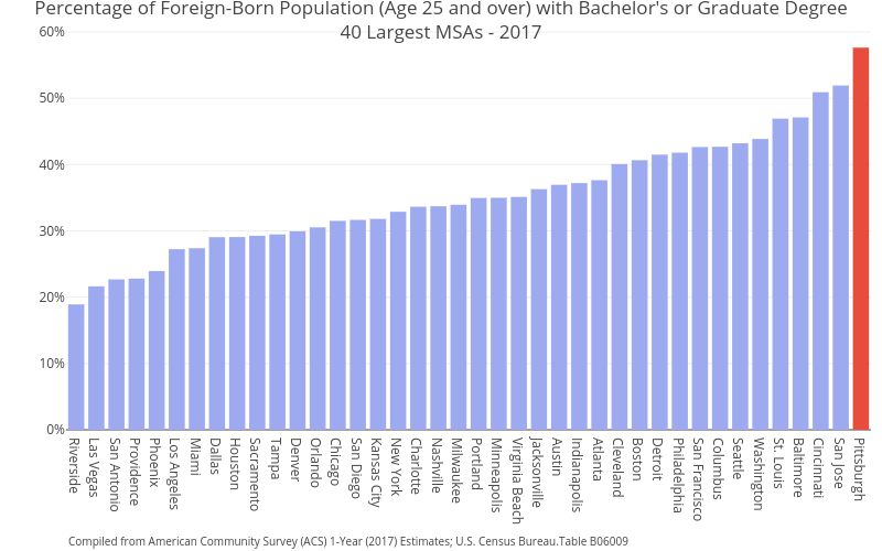Percentage of Foreign-Born Population (Age 25 and over) with Bachelor's or Graduate Degree40 Largest MSAs - 2017   bar chart made by Cbriem   plotly