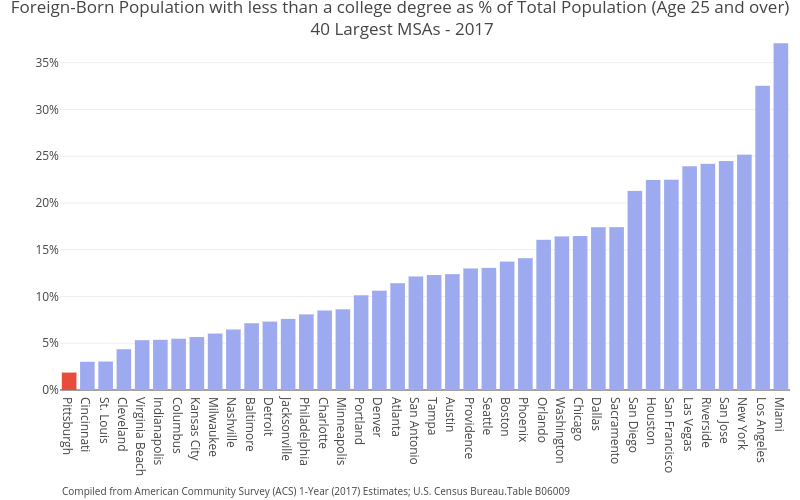 Foreign-Born Population with less than a college degree as % of Total Population (Age 25 and over) 40 Largest MSAs - 2017   bar chart made by Cbriem   plotly