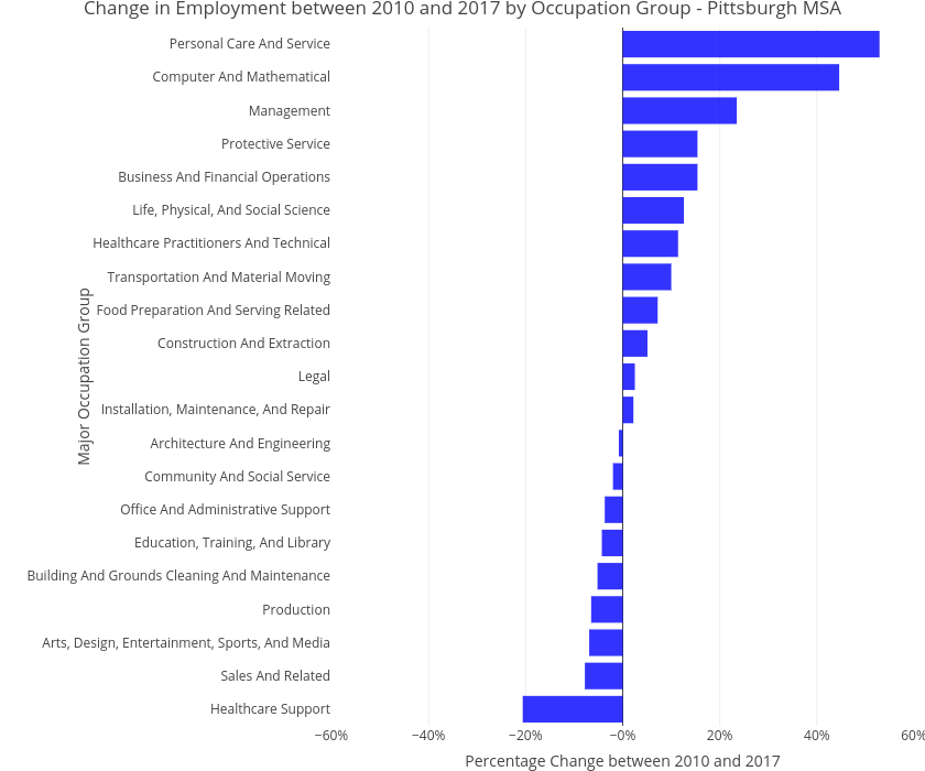 Change in Employment between 2010 and 2017 by Occupation Group - Pittsburgh MSA   bar chart made by Cbriem   plotly