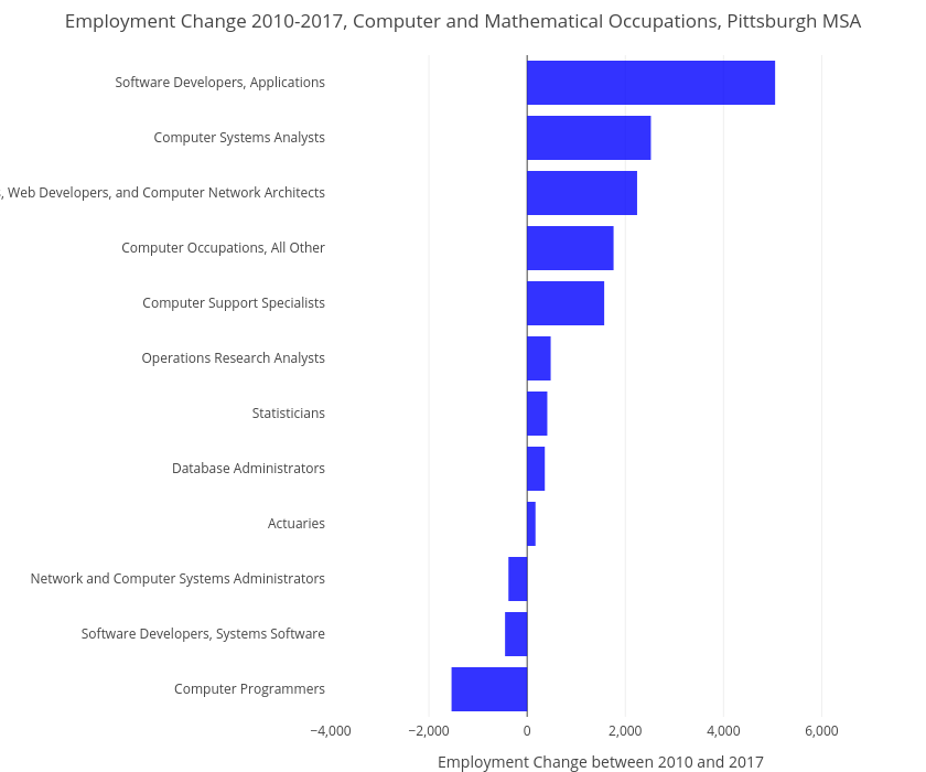 Employment Change 2010-2017, Computer and Mathematical Occupations, Pittsburgh MSA | bar chart made by Cbriem | plotly