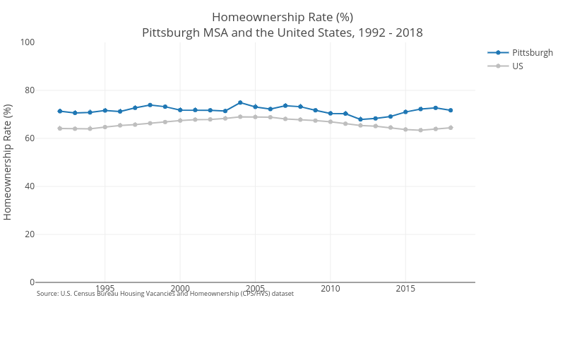 Homeownership Rate (%)Pittsburgh MSA and the United States, 1992 - 2018 | line chart made by Cbriem | plotly