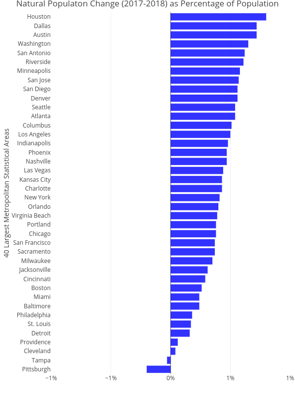 Natural Populaton Change (2017-2018) as Percentage of Population   bar chart made by Cbriem   plotly