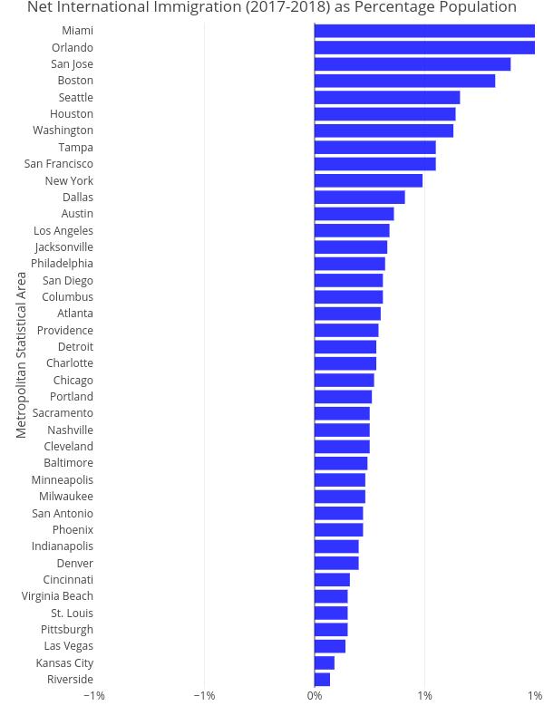 Net International Immigration (2017-2018) as Percentage Population   bar chart made by Cbriem   plotly