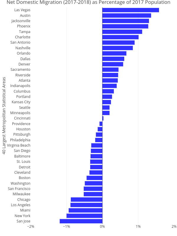 Net Domestic Migration (2017-2018) as Percentage of 2017 Population   bar chart made by Cbriem   plotly