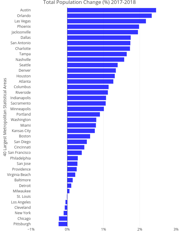 Total Population Change (%) 2017-2018 | bar chart made by Cbriem | plotly