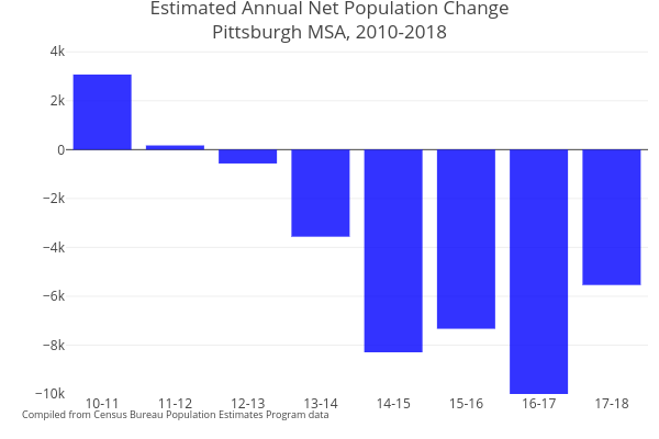 Estimated Annual Net Population ChangePittsburgh MSA, 2010-2018   bar chart made by Cbriem   plotly