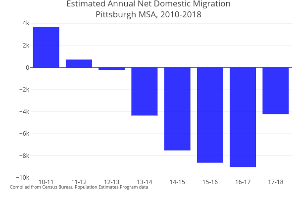 Estimated Annual Net Domestic MigrationPittsburgh MSA, 2010-2018   bar chart made by Cbriem   plotly