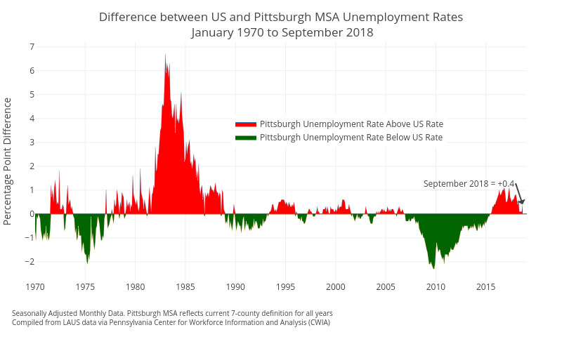 Difference between US and Pittsburgh MSA Unemployment Rates January 1970 to September 2018 | filled line chart made by Cbriem | plotly