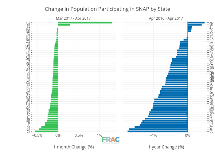 Change in Population Participating in SNAP by State | bar chart made by Cbsutton | plotly