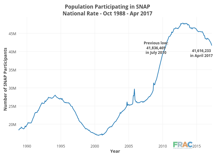 Population Participating In SNAPNational Rate
