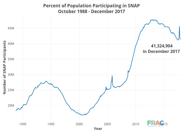 Percent of Population Participating in SNAPOctober 1988 - December 2017 | line chart made by Cbsutton | plotly
