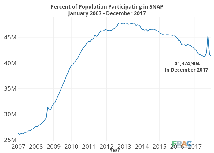 Percent Of Population Participating In SNAPJanuary 2007