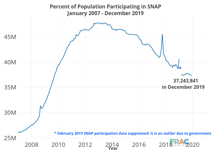 Percent of Population Participating in SNAPJanuary 2007 - December 2019 | line chart made by Cbsutton | plotly