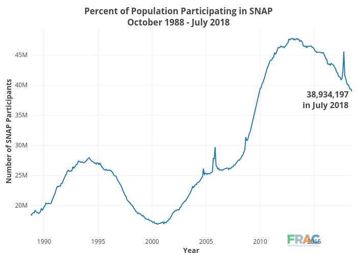 Percent of Population Participating in SNAPOctober 1988- March 2018 | line chart made by Cbsutton | plotly