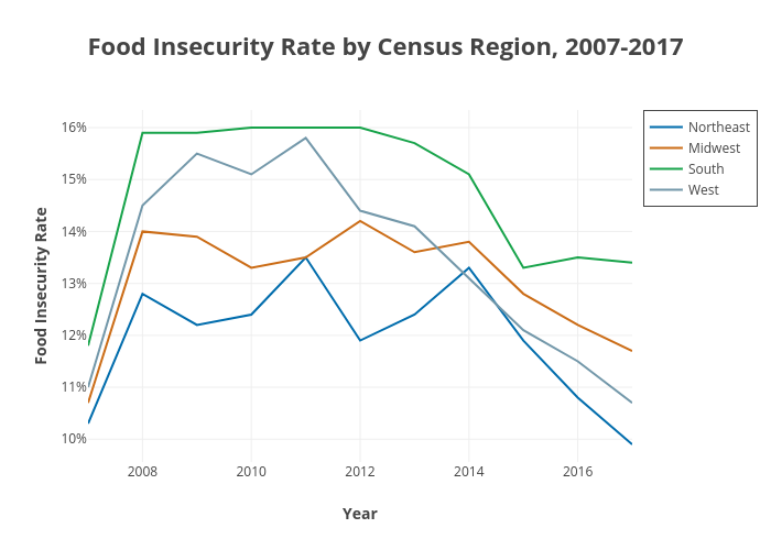 Food Insecurity Rate by Census Region, 2007-2017 | line chart made by Cbsutton | plotly