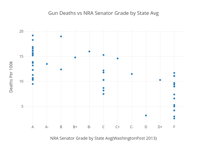 Gun Deaths vs NRA Senator Grade by State Avg | scatter chart made by Ccclasen | plotly