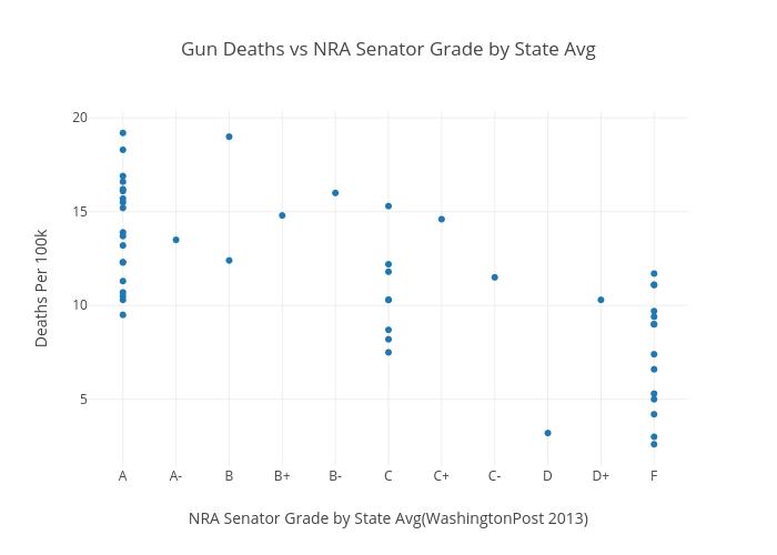 Gun Deaths vs NRA Senator Grade by State Avg | scatter chart made by Ccclasen | plotly
