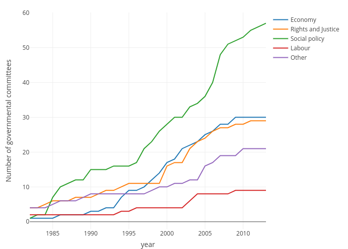 Number of governmental committees vs year | line chart made by Ccristancho | plotly