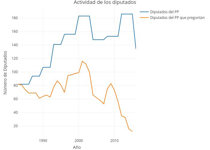 Actividad de los diputados | line chart made by Ccristancho | plotly