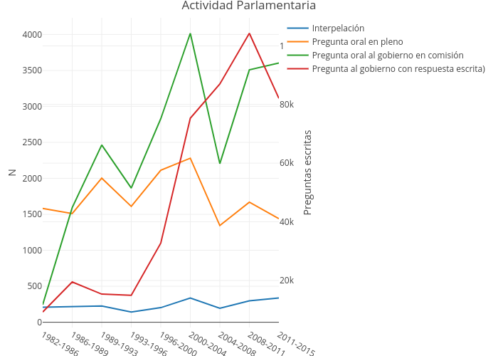 Actividad Parlamentaria | line chart made by Ccristancho | plotly
