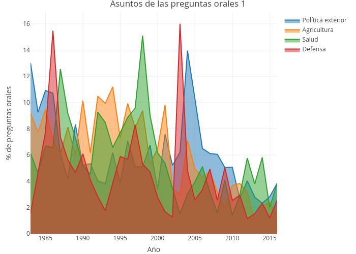 Asuntos de las preguntas orales 1   filled line chart made by Ccristancho   plotly
