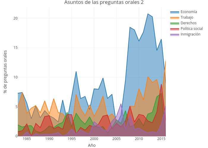 Asuntos de las preguntas orales 2   filled line chart made by Ccristancho   plotly