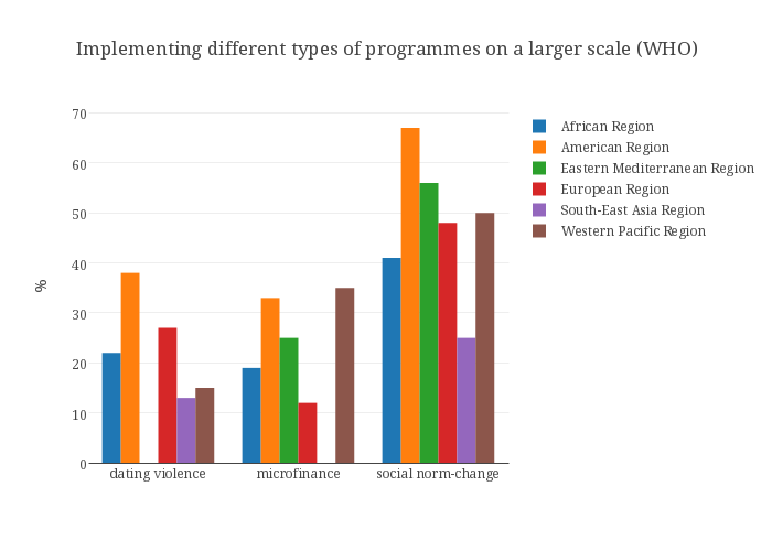 Implementing different types of programmes on a larger scale (WHO)