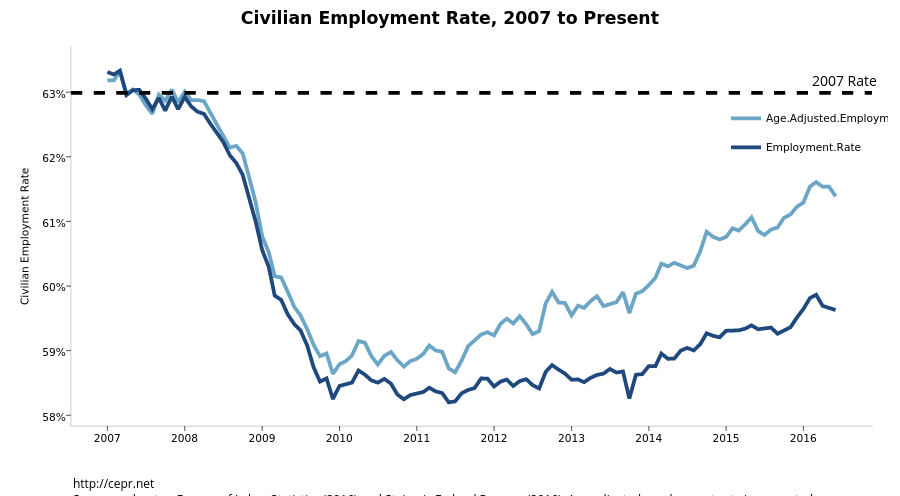 <b> Civilian Employment Rate, 2007 to Present </b>