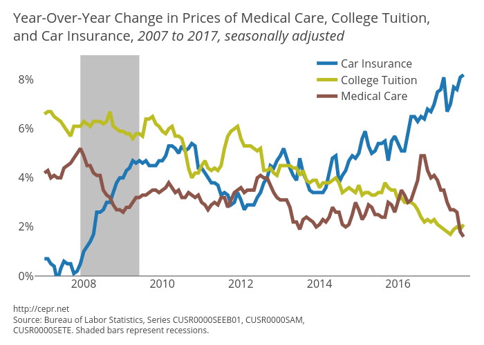 Year-Over-Year Change in Prices of Medical Care, College Tuition, and Car Insurance, 2007 to 2017