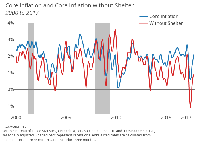 Core Inflation and Core Inflation without Shelter, 2000 to 2017