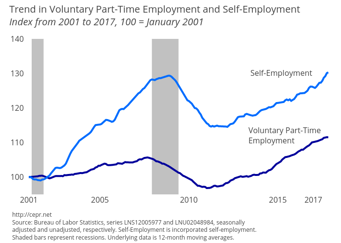 Trend in Voluntary Part-Time and Self-Employment