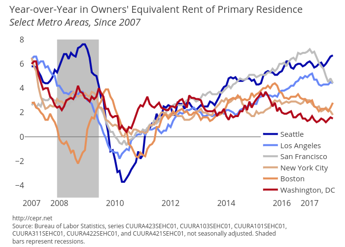 Year-over-Year in Owners' Equivalent Rent of Primary Residence