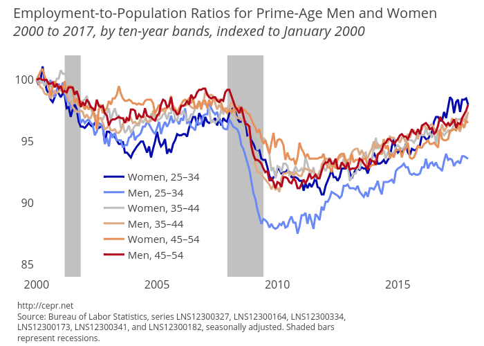 Employment-to-Population Ratios for Prime-Age Men and Women