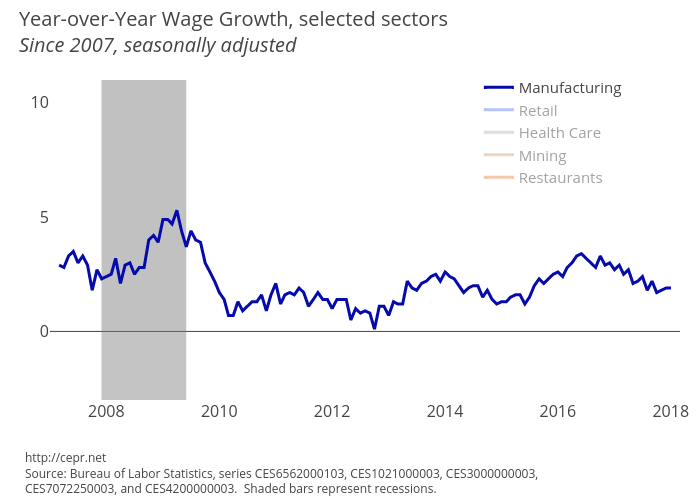 Year-over-Year Wage Growth, selected sectors, since 2007