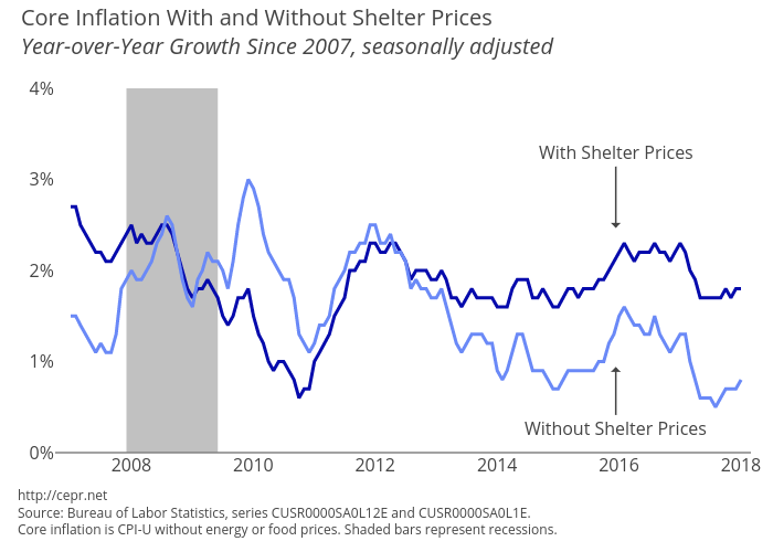 Year-over-Year Growth in Core CPI and Core CPI without Shelter
