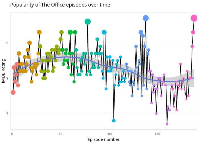 Popularity of The Office episodes over time | line chart made by Ceshine | plotly