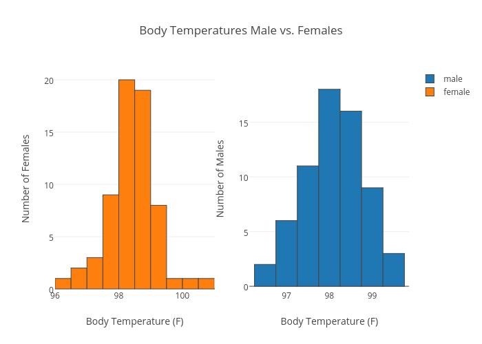Body temp of 97