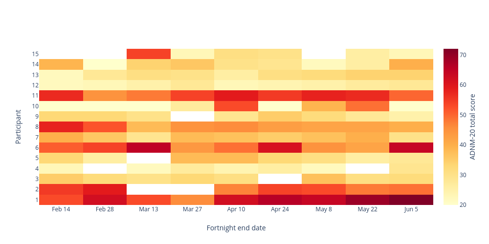 Participant vs Fortnight end date   heatmap made by Chantal.simons   plotly