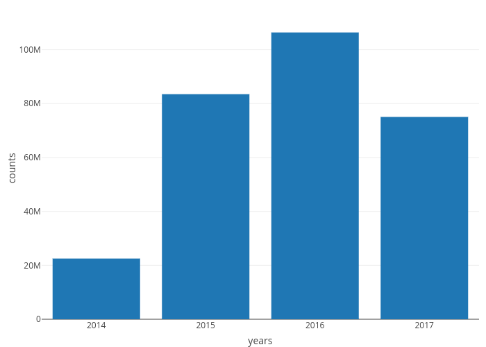 counts vs years | bar chart made by Chapa_ai | plotly