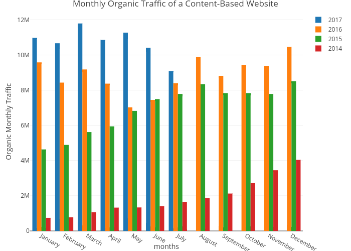 How To Visualize Google Analytics Data with R for SEO - Zeo Blog
